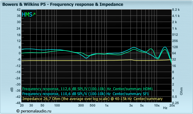 Bowers%20&%20Wilkins_P5_fr_impedance.png
