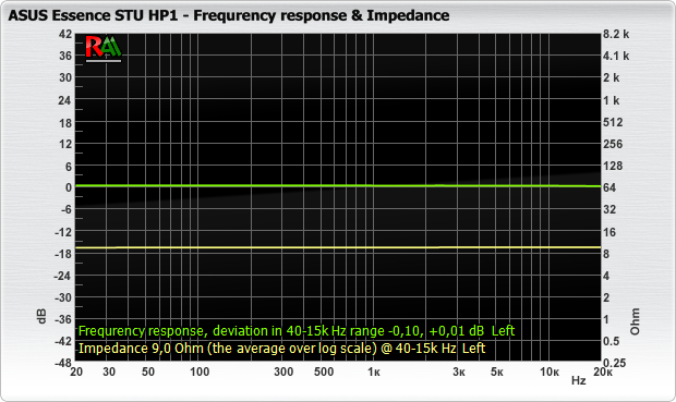 ASUS_Essence STU HP1_fr_impedance.png